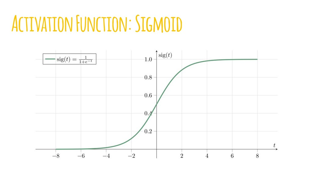 Activation Function: Sigmoid
