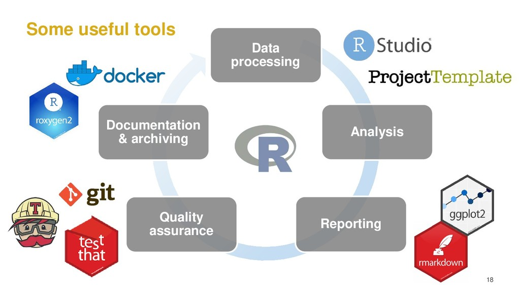 Some useful tools 18 Data processing Analysis R...