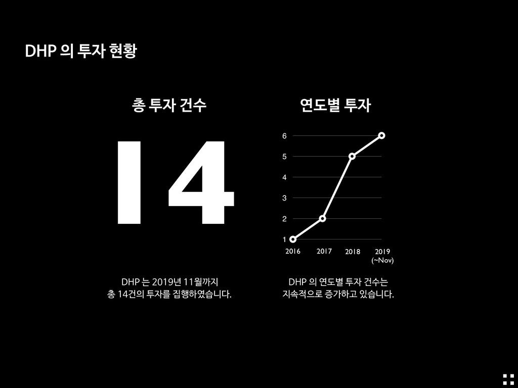 총 투자 건수 연도별 투자 14 0 1 2 3 4 5 6 2016 2017 2018 ...