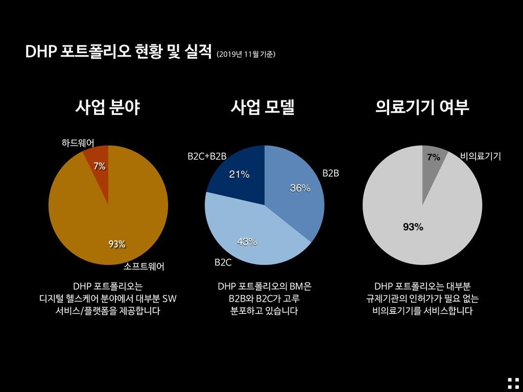 7% 93% 21% 43% 36% 소프트웨어 하드웨어 B2B B2C+B2B 비의료기기...