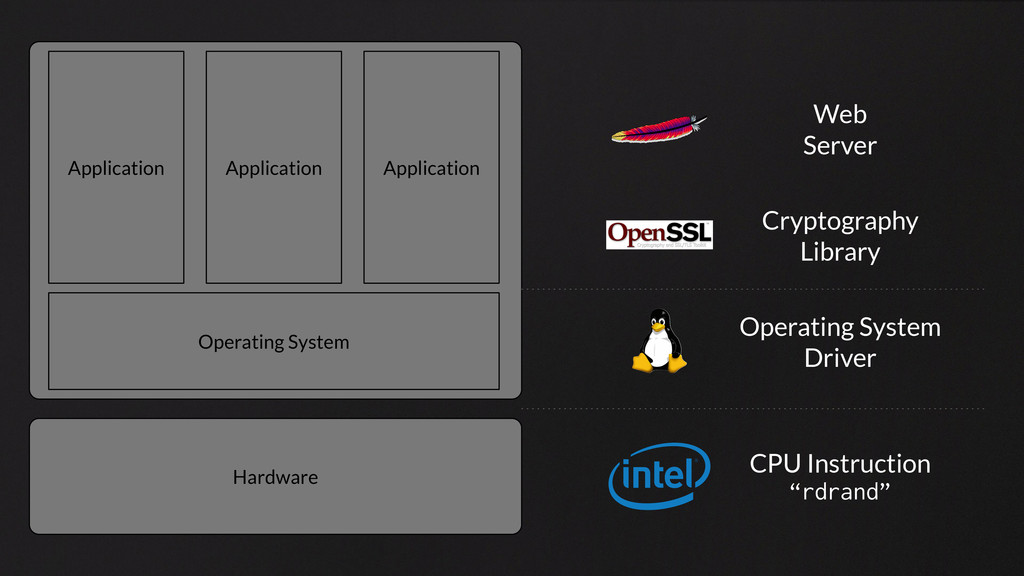 Hardware Operating System Application Applicati...
