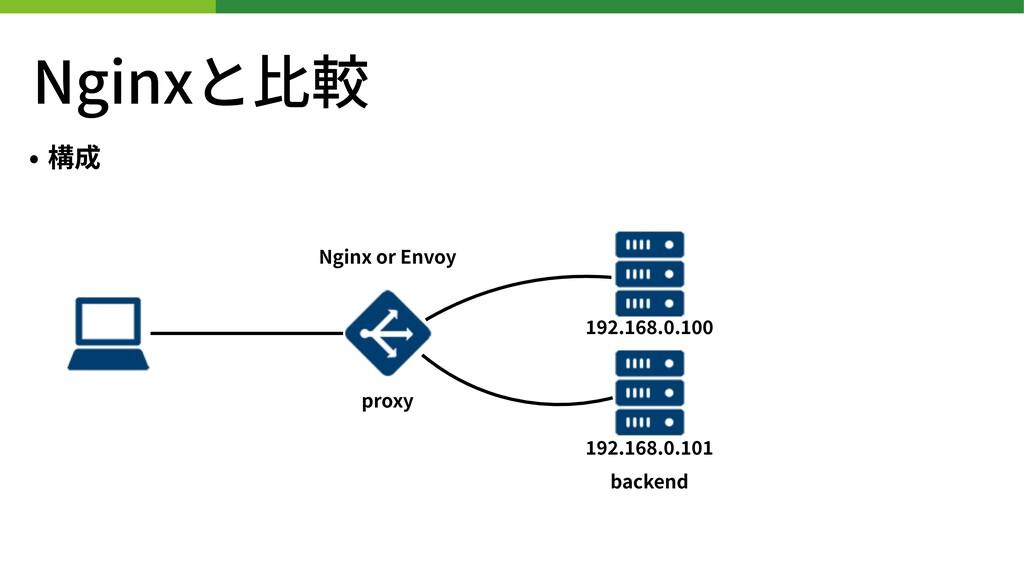 Nginxと⽐較 • 構成 backend Nginx or Envoy proxy . . ...