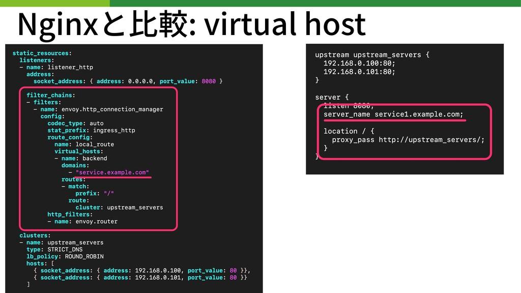Nginxと⽐較: virtual host