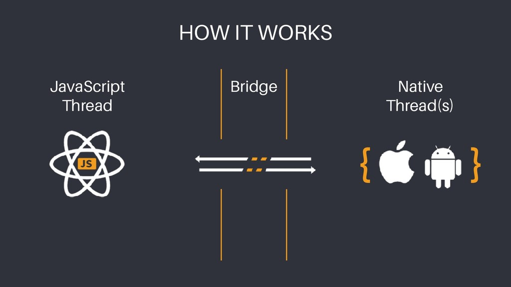 HOW IT WORKS Bridge { } Native