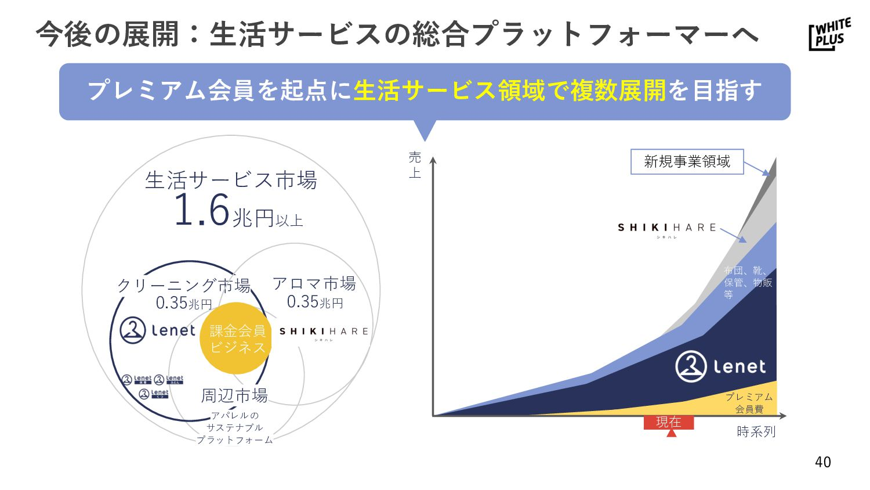 © 2019 WHITEPLUS, Inc. ホワイトプラスの「ヒト」と「イマ」について  ...