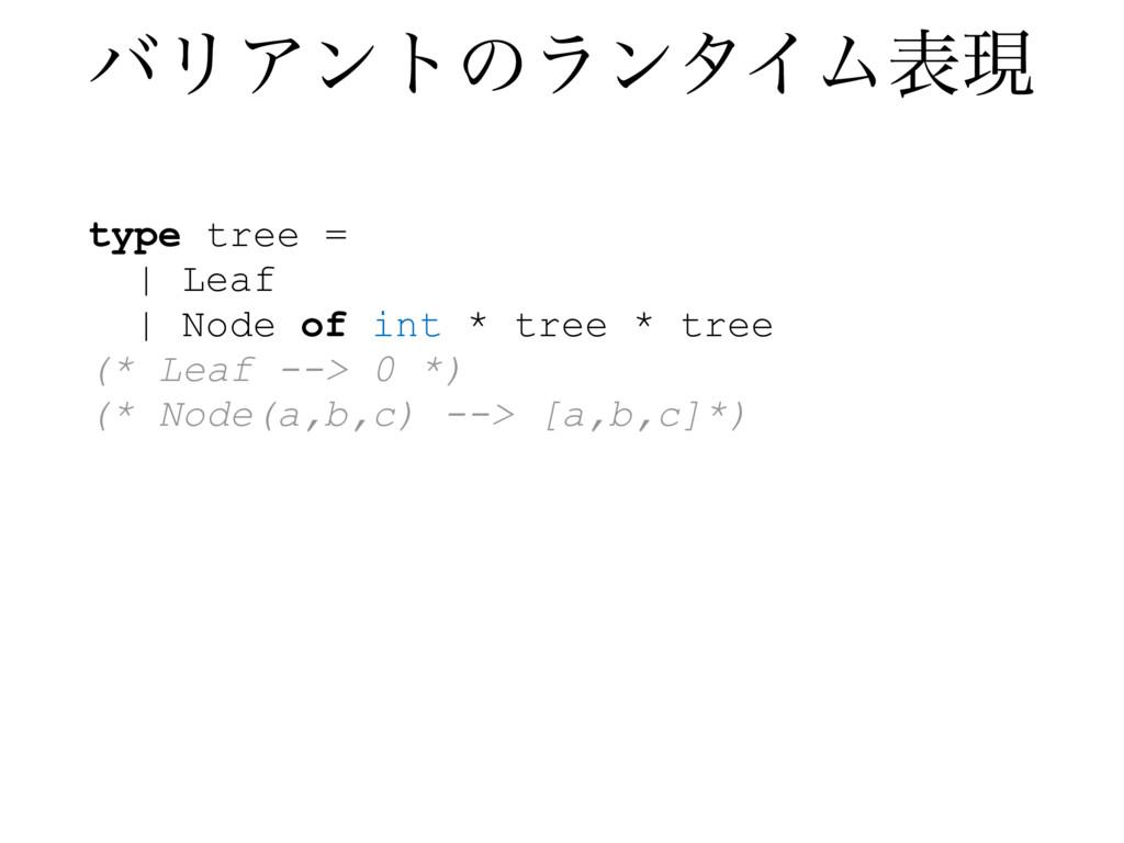 type tree = | Leaf | Node of int * tree * tree ...