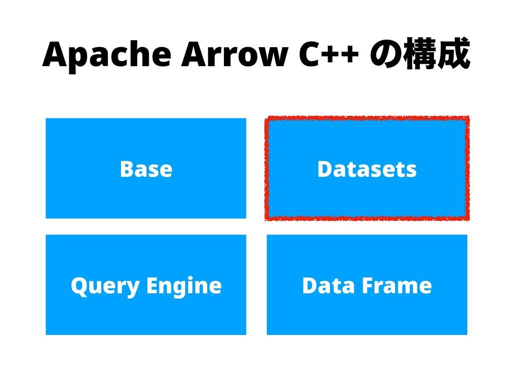 Apache Arrow C++ ͷߏ Base Datasets Query Engine...