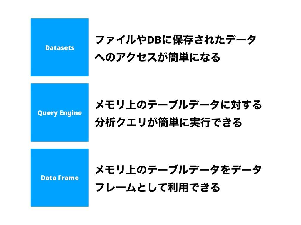 Datasets Query Engine Data Frame ϑΝΠϧDBʹอଘ͞Εͨσ...