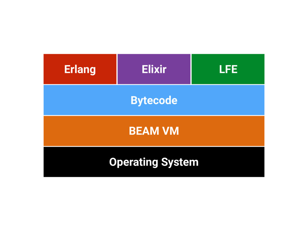 Operating System BEAM VM Erlang Bytecode Elixir...