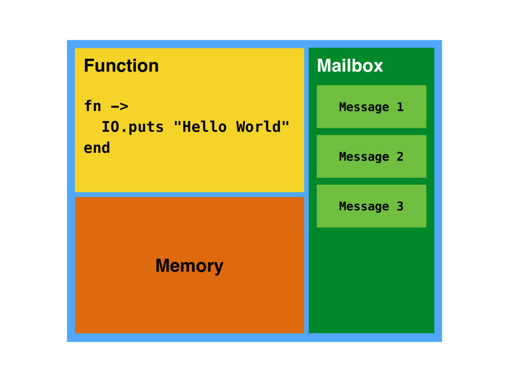 "Memory Function fn -> IO.puts ""Hello World"" end..."