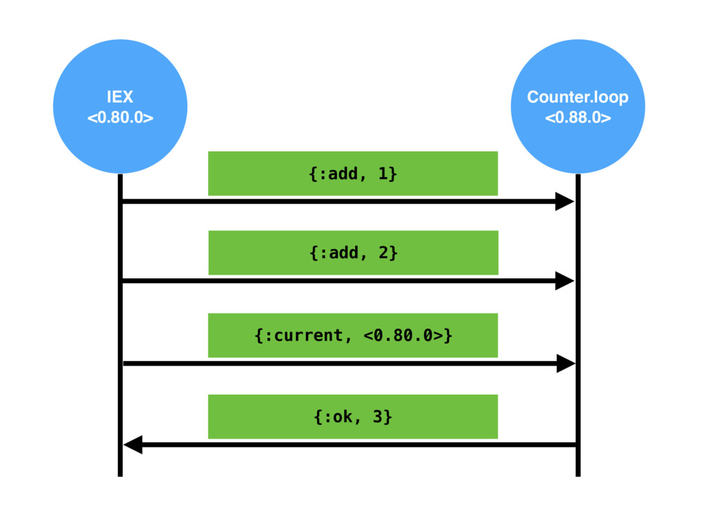 IEX <0.80.0> Counter.loop <0.88.0> {:add, 1} {:...