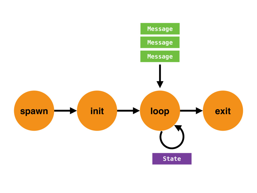 spawn init loop exit Message Message Message St...