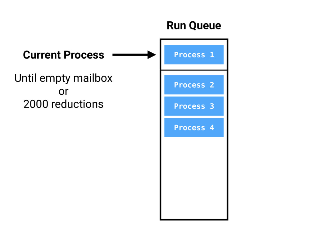 Process 1 Process 2 Process 3 Process 4 Run Que...