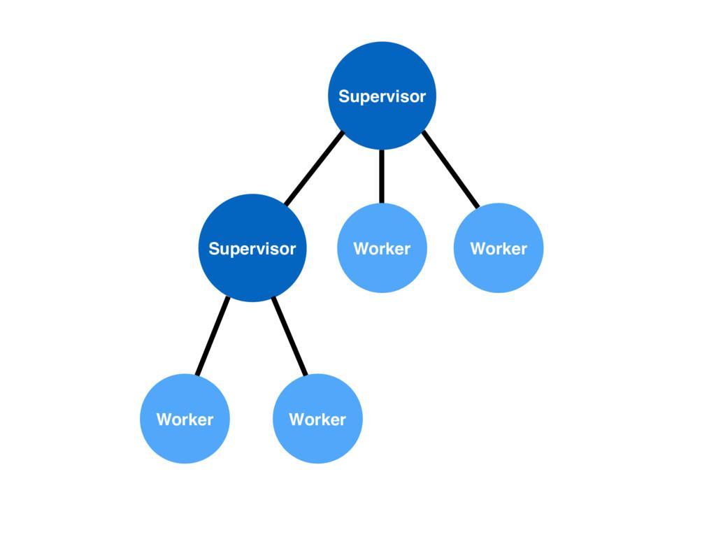 Worker Worker Supervisor Supervisor Worker Work...