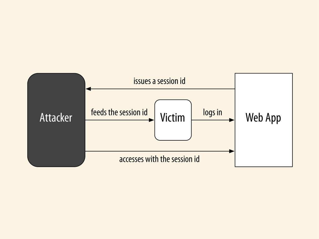 Attacker Victim Web App issues a session id fee...