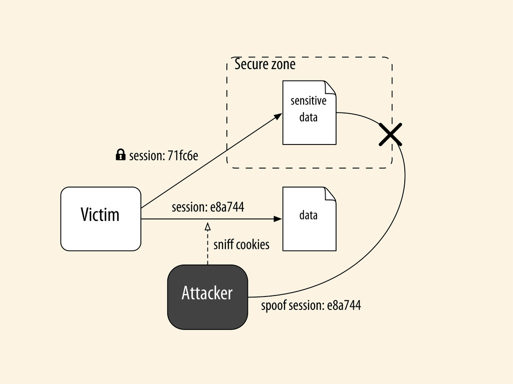 Attacker Victim Secure zone data sensitive data...