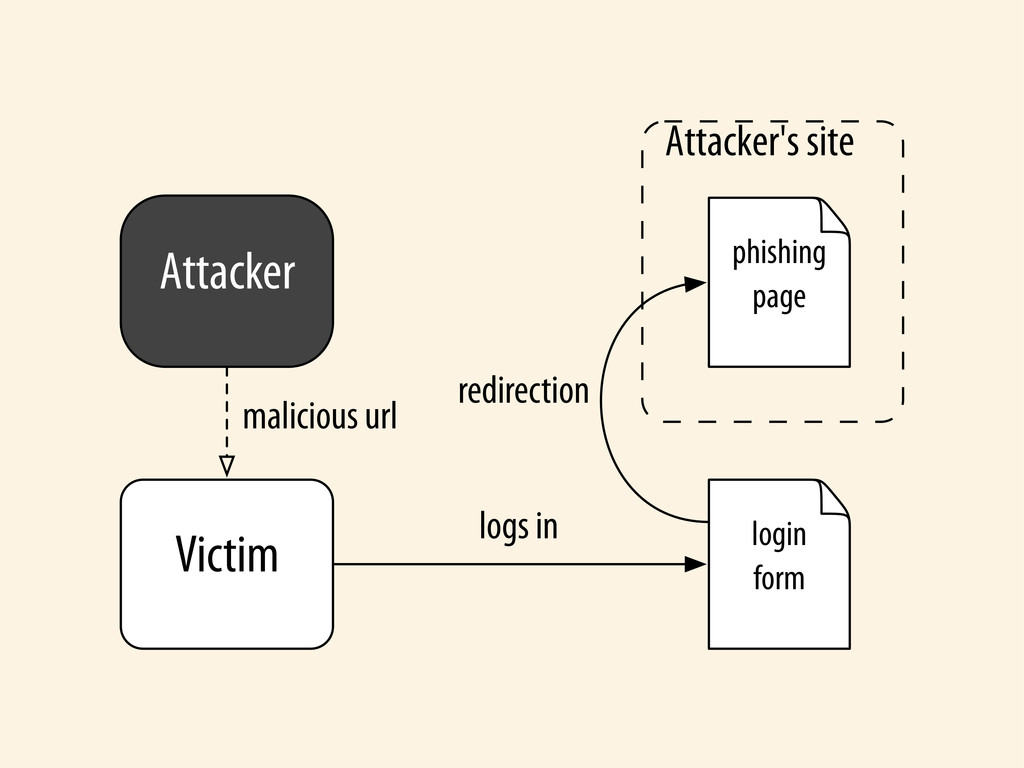Attacker Victim Attacker's site login form phis...