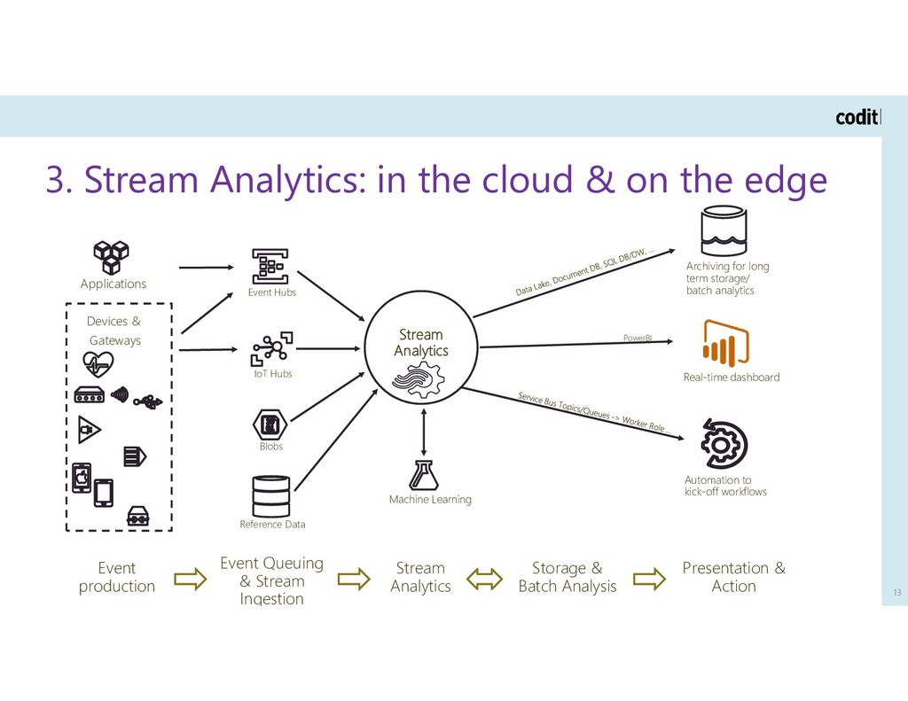 3. Stream Analytics: in the cloud & on the edge...