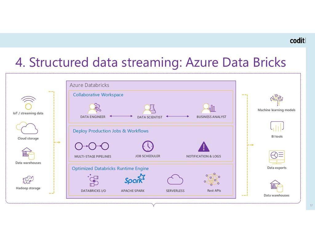 4. Structured data streaming: Azure Data Bricks...
