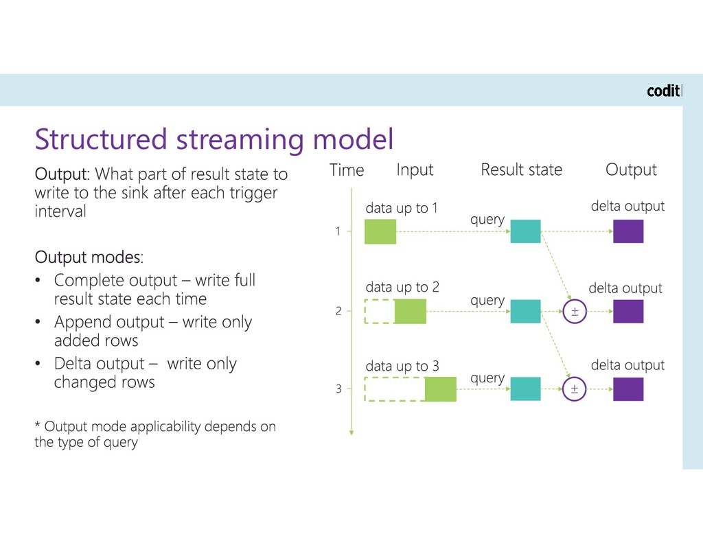 Structured streaming model ± ±