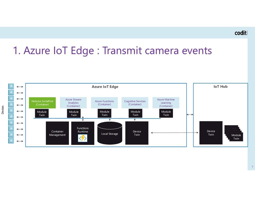 1. Azure IoT Edge : Transmit camera events 8 Az...