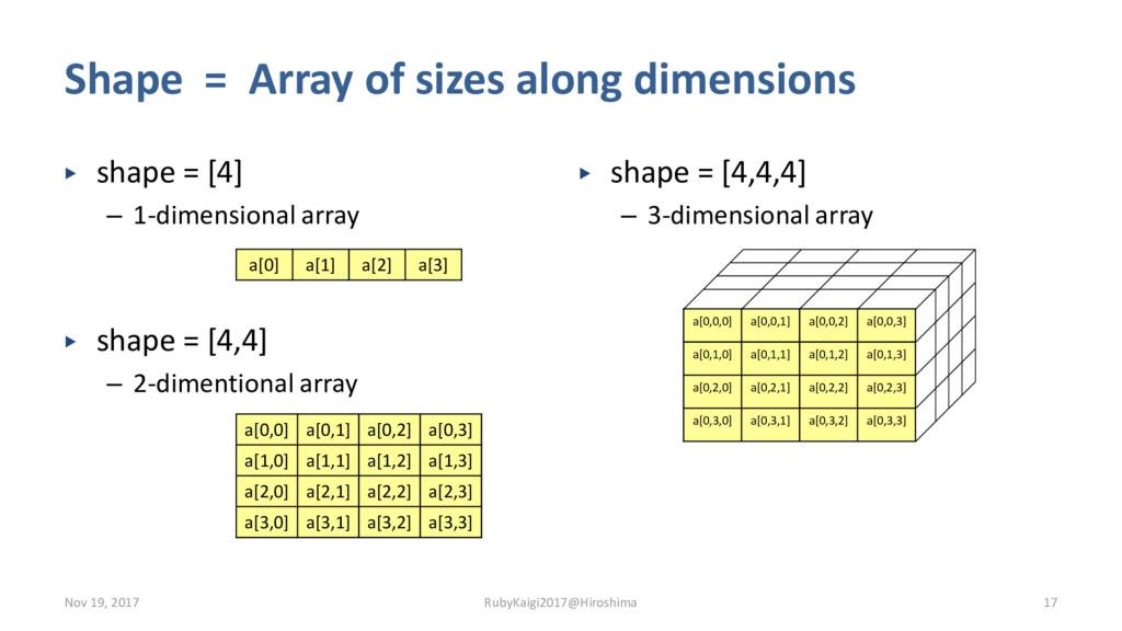 ▶ shape = [4] – 1-dimensional array ▶ shape = [...