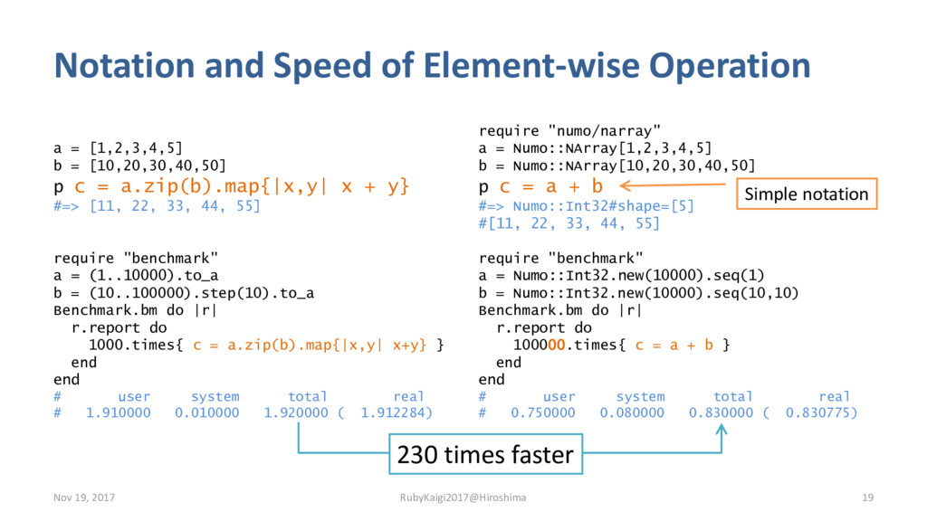 Notation and Speed of Element-wise Operation a ...