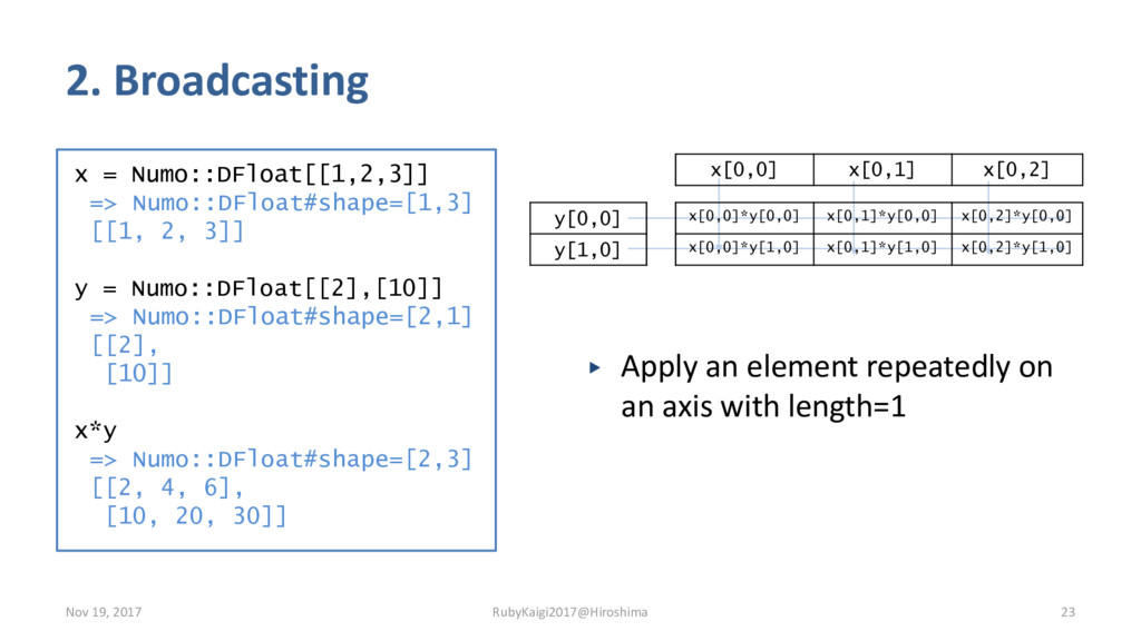 x = Numo::DFloat[[1,2,3]] => Numo::DFloat#shape...