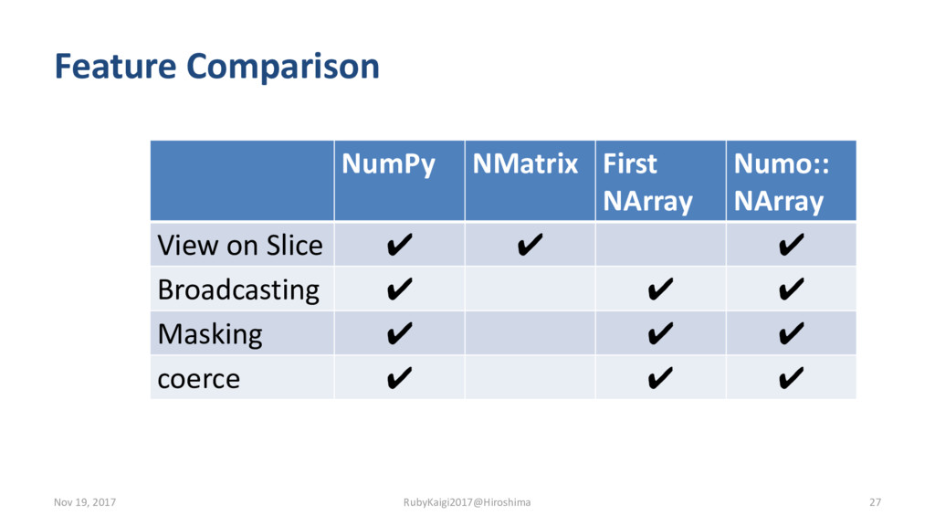 Feature Comparison NumPy NMatrix First NArray N...