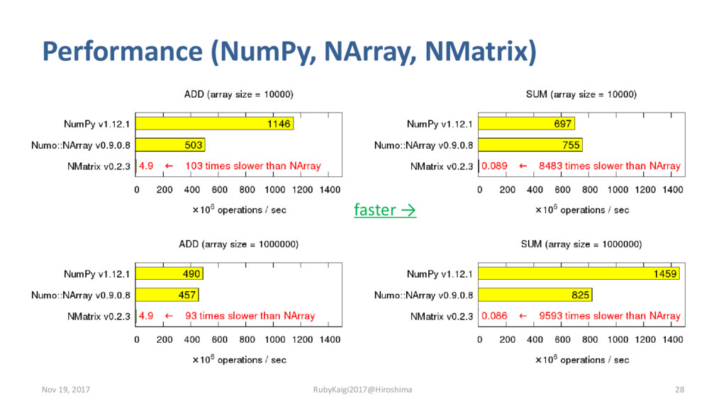 Performance (NumPy, NArray, NMatrix) Nov 19, 20...