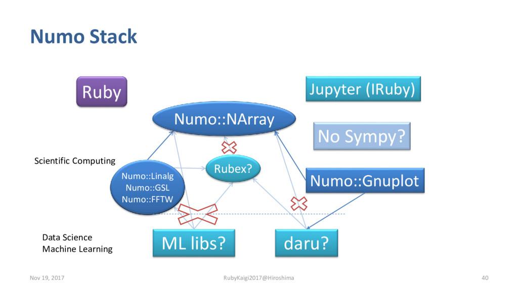 Numo Stack daru? No Sympy? Numo::Gnuplot ML lib...