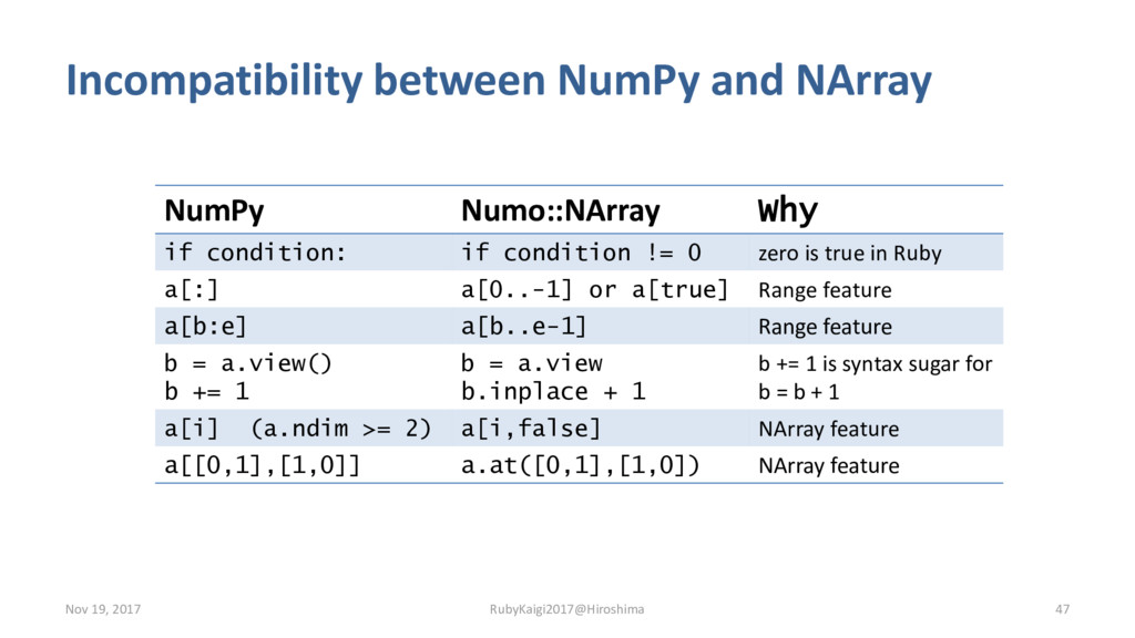 Incompatibility between NumPy and NArray Nov 19...