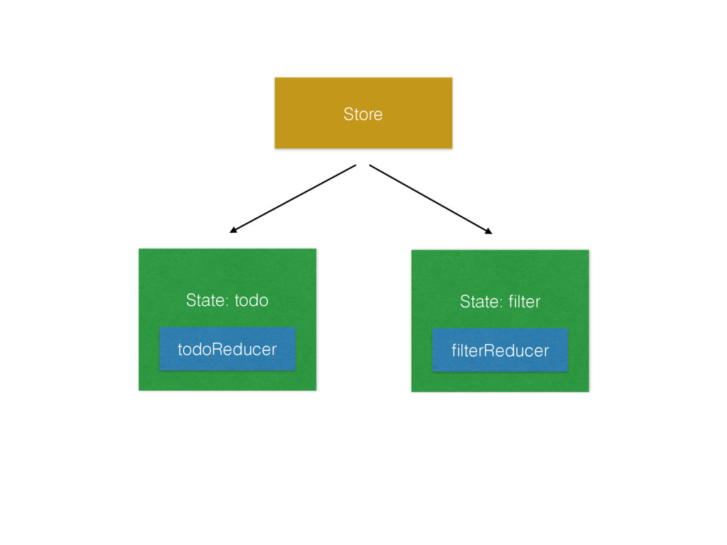 Store State: todo  todoReducer State: filter ...