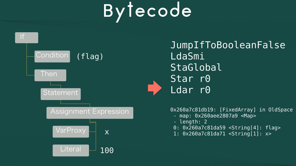 Bytecode JumpIfToBooleanFalse LdaSmi StaGlobal ...