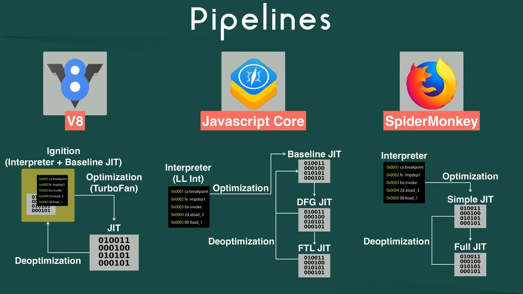 Pipelines V8 Javascript Core SpiderMonkey Ignit...