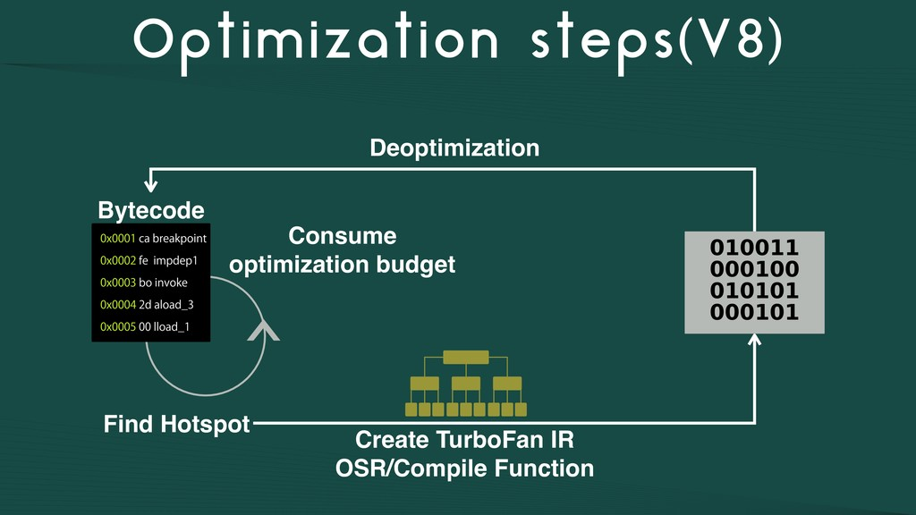 Optimization steps(V8) Find Hotspot Bytecode Cr...