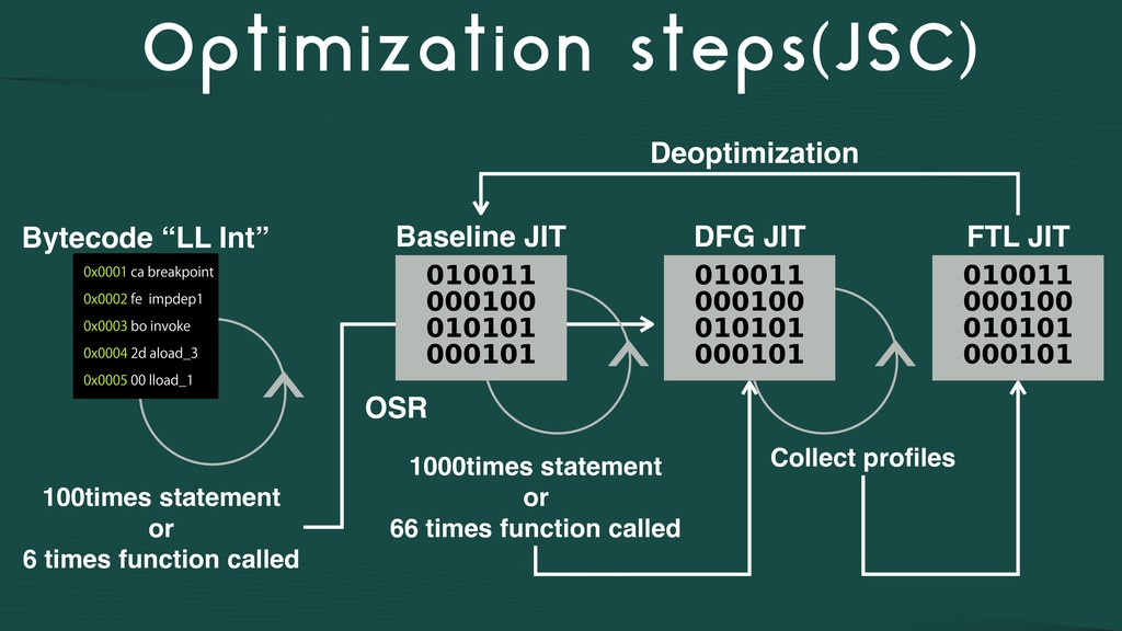 Optimization steps(JSC) OSR 100times statement ...