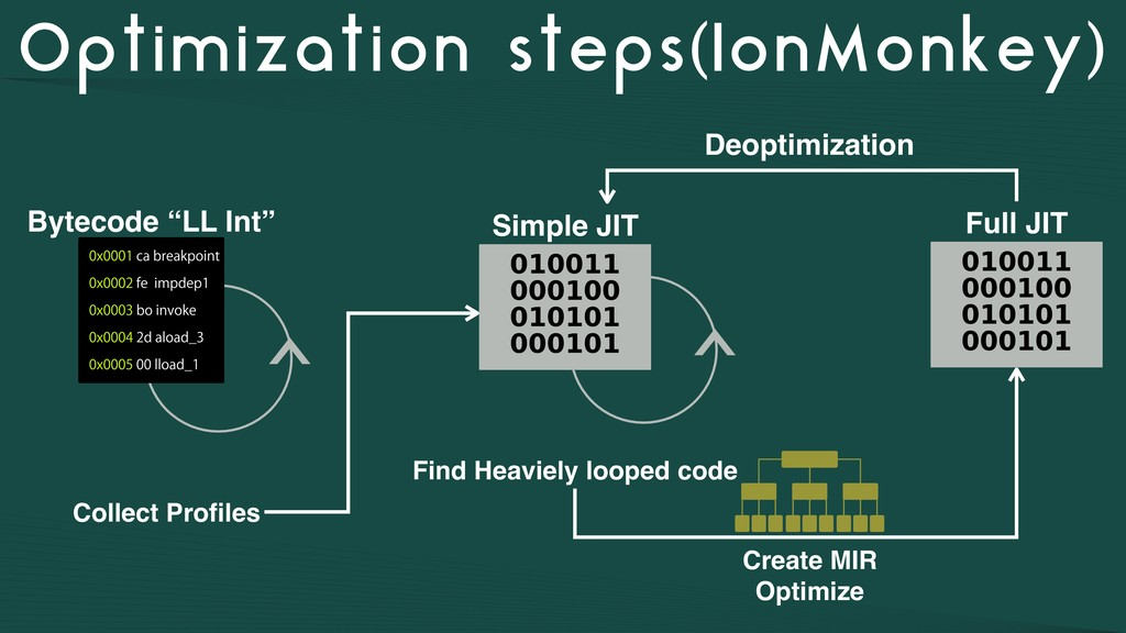 Optimization steps(IonMonkey) Collect Profiles D...