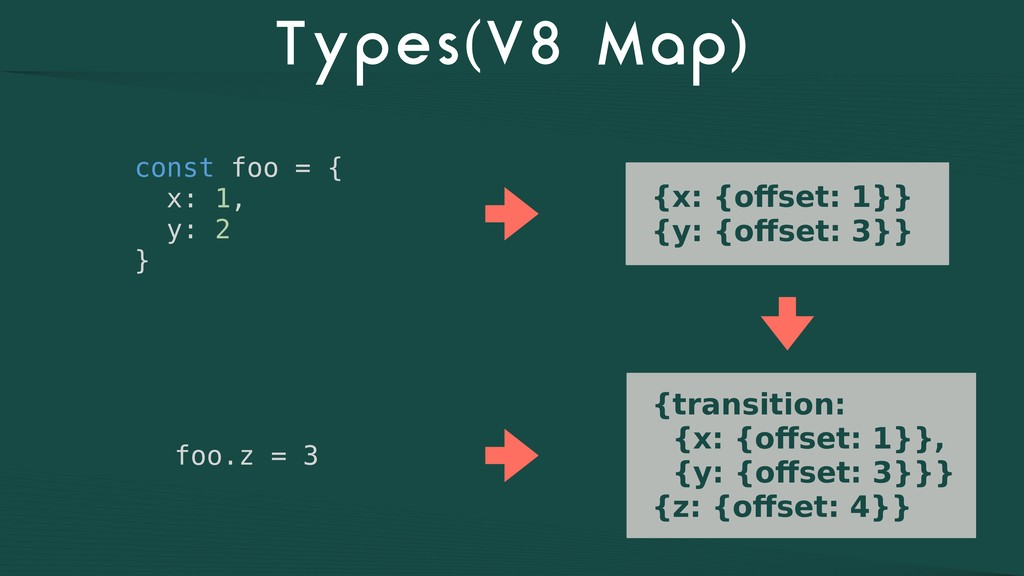 Types(V8 Map) const foo = { x: 1, y: 2 } {x: {o...