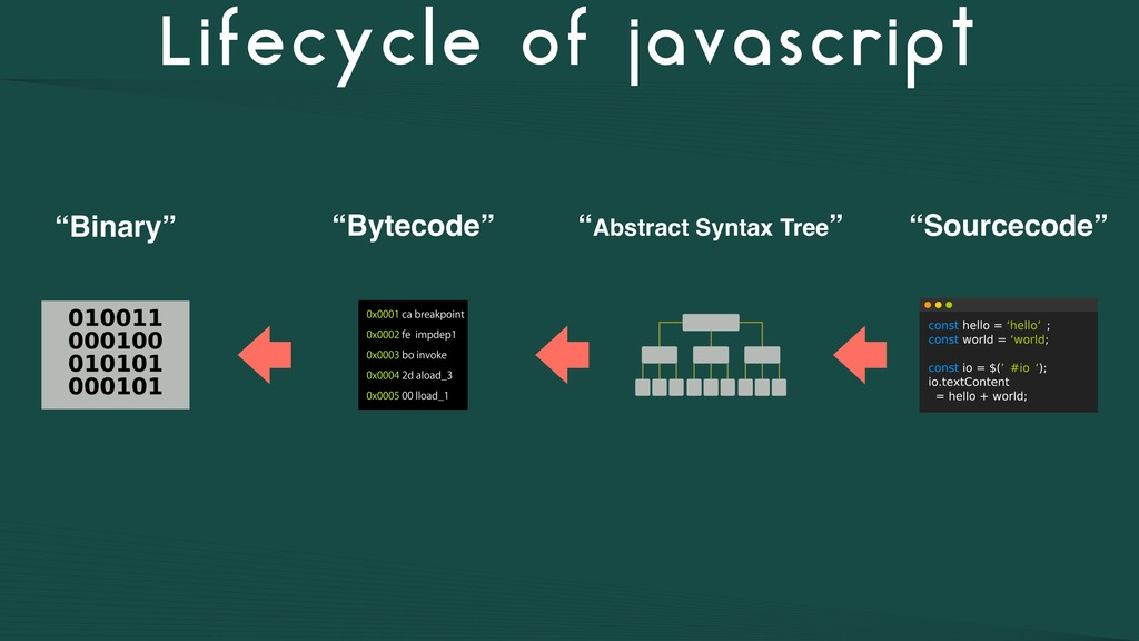 "Lifecycle of javascript ""Sourcecode"" ""Abstract ..."