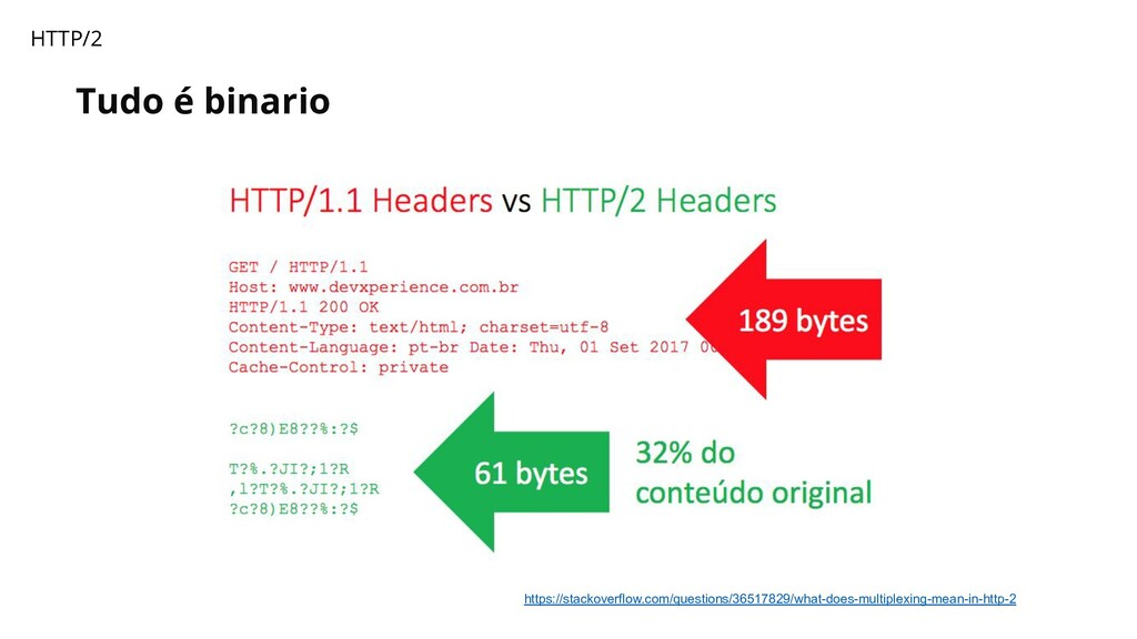 Tudo é binario HTTP/2 https://stackoverflow.com...