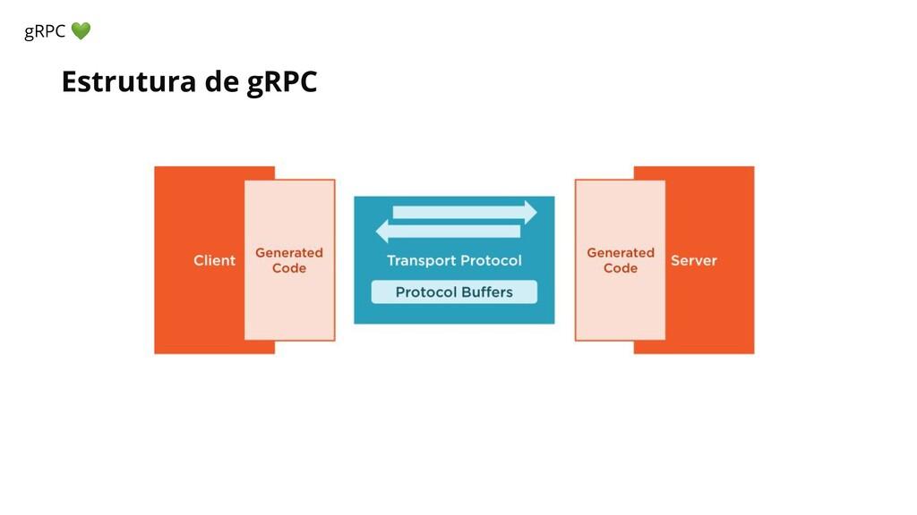Estrutura de gRPC gRPC