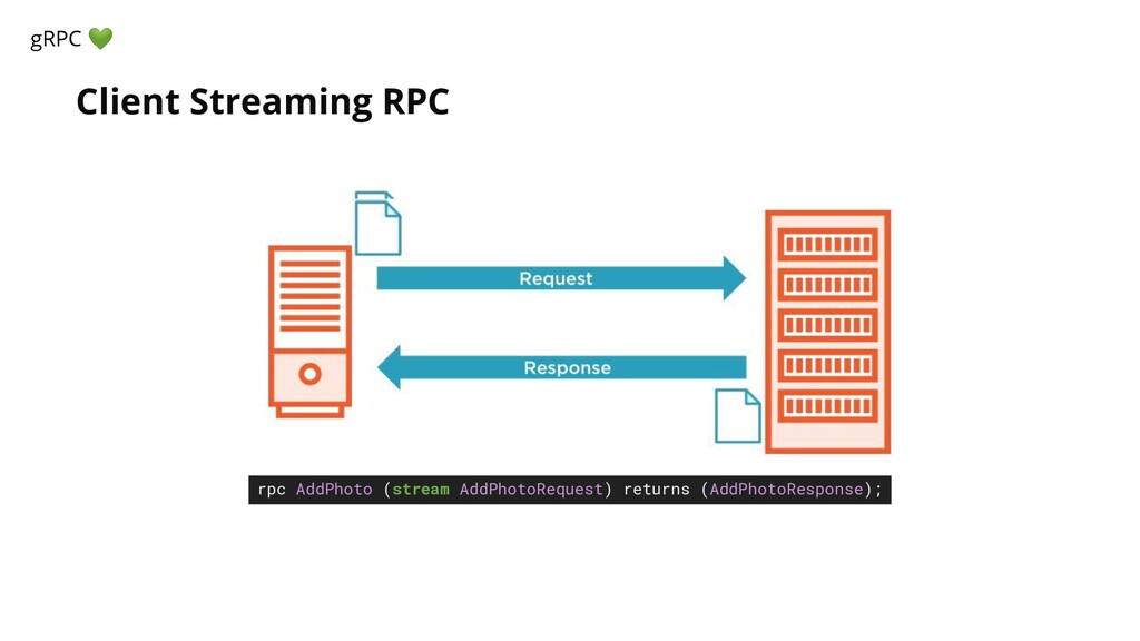 Client Streaming RPC gRPC  rpc AddPhoto (stream...