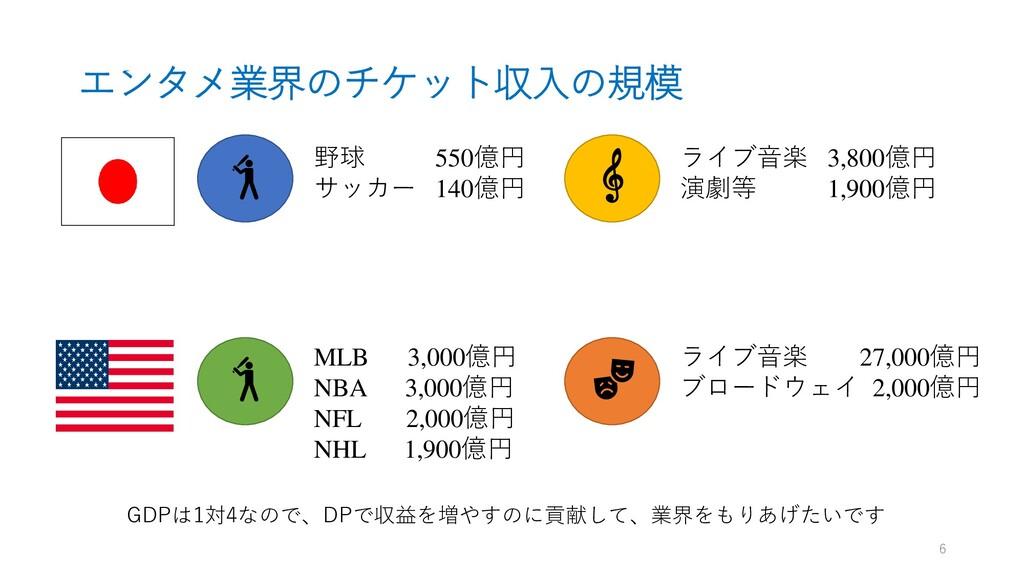 エンタメ業界のチケット収入の規模 野球 550億円 サッカー 140億円 MLB 3,000億...