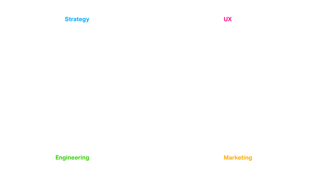Strategy Engineering Marketing UX