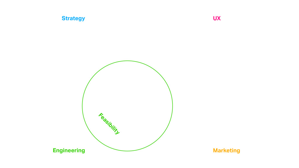 Feasibility Strategy Engineering Marketing UX