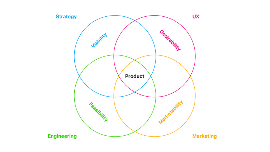 Strategy Engineering Marketing UX Viability Fea...