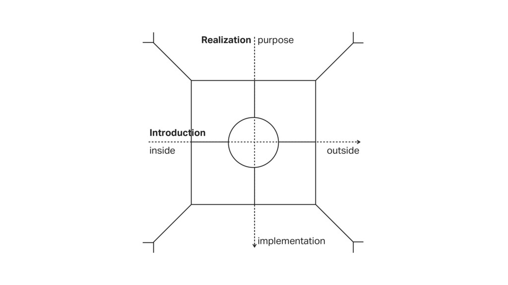 Introduction inside outside Realization purpose...