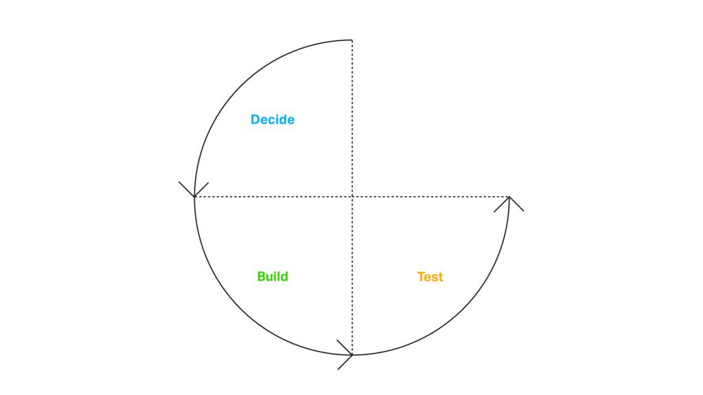 Decide Build Test