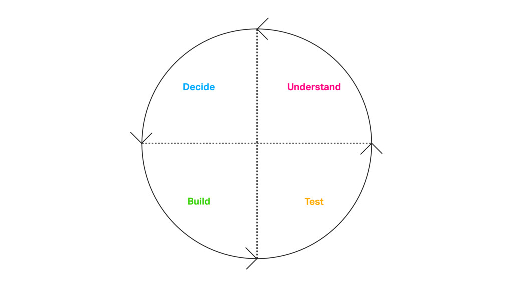 Decide Build Test Understand
